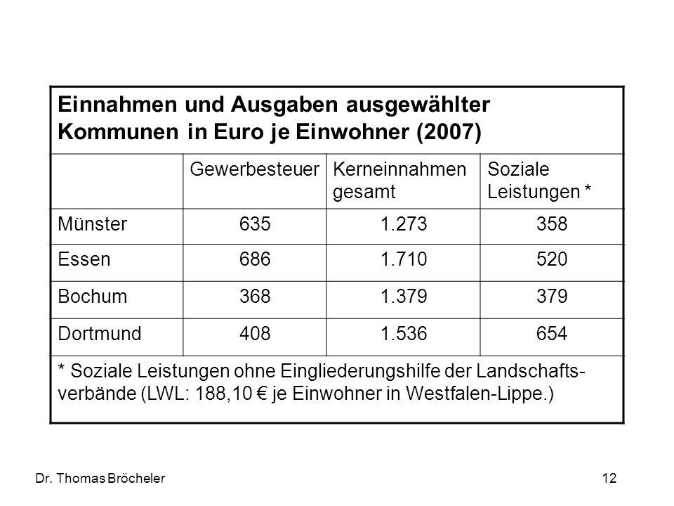 Einnahmen und Ausgaben ausgewählter Kommunen in Euro je Einwohner (2007)