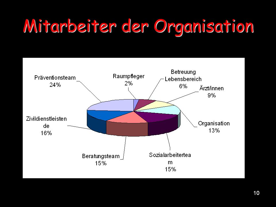 Mitarbeiter der Organisation