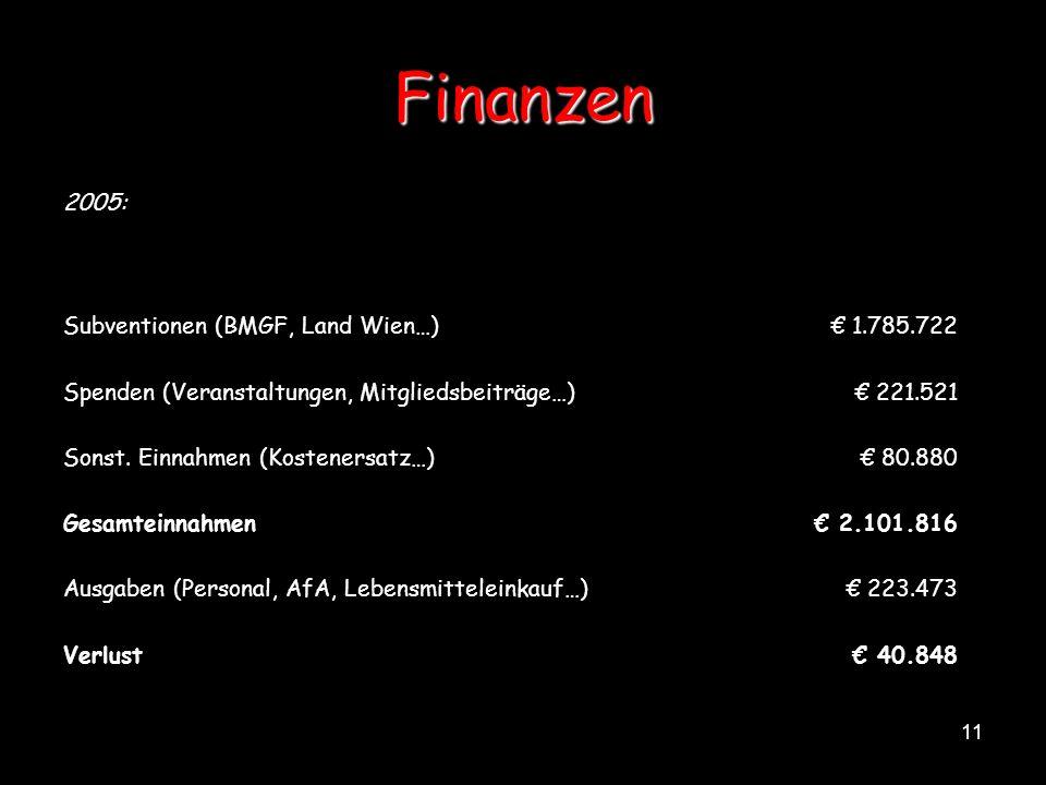 Finanzen 2005: Subventionen (BMGF, Land Wien…) € 1.785.722