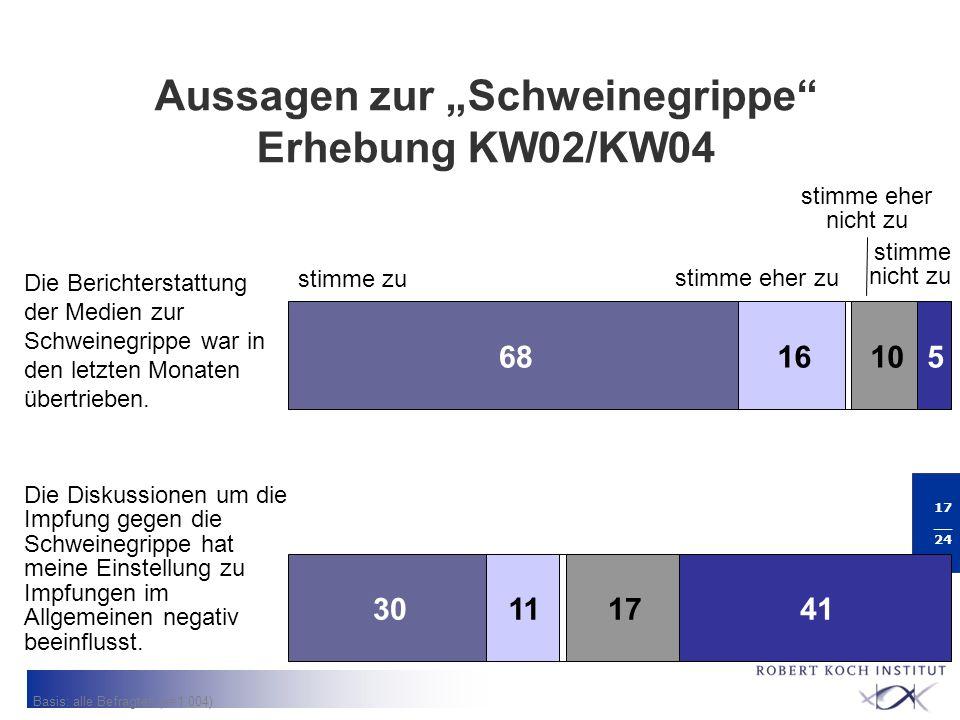 """Aussagen zur """"Schweinegrippe Erhebung KW02/KW04"""