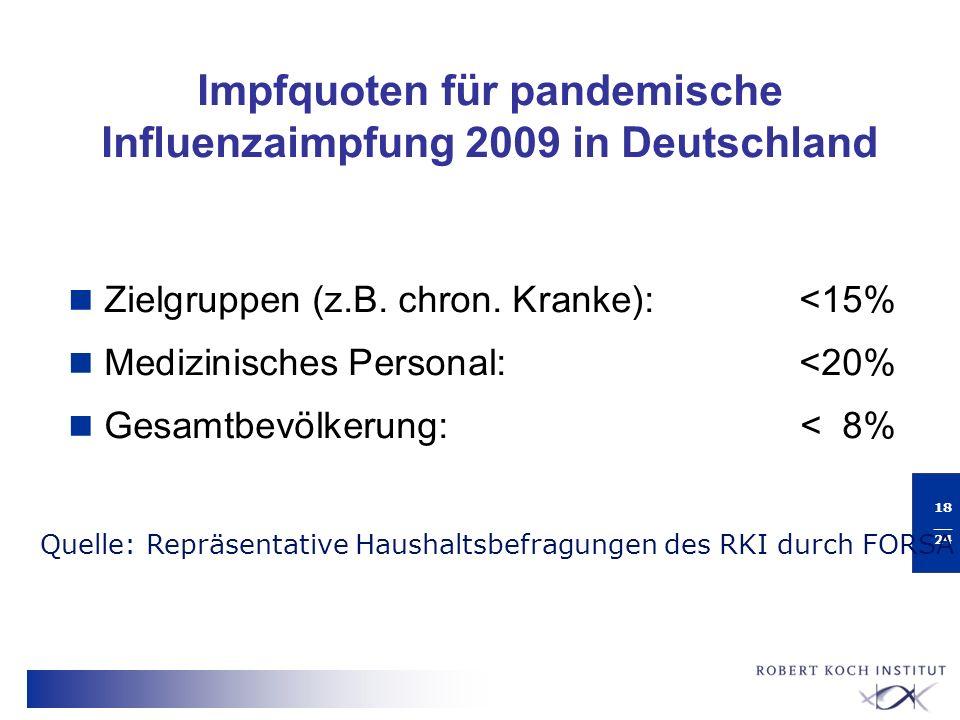 Impfquoten für pandemische Influenzaimpfung 2009 in Deutschland