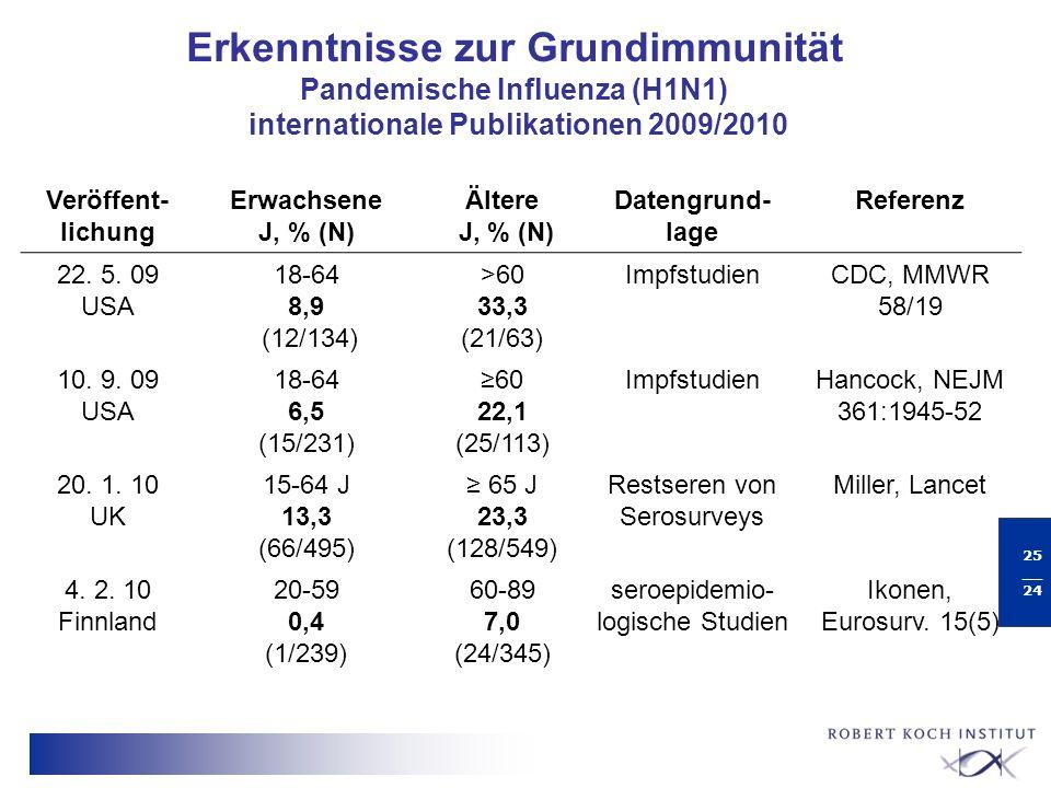 Erkenntnisse zur Grundimmunität Pandemische Influenza (H1N1) internationale Publikationen 2009/2010