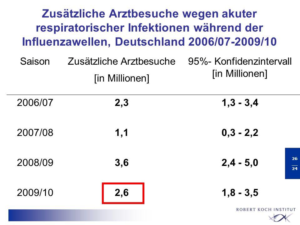 Zusätzliche Arztbesuche wegen akuter respiratorischer Infektionen während der Influenzawellen, Deutschland 2006/07-2009/10