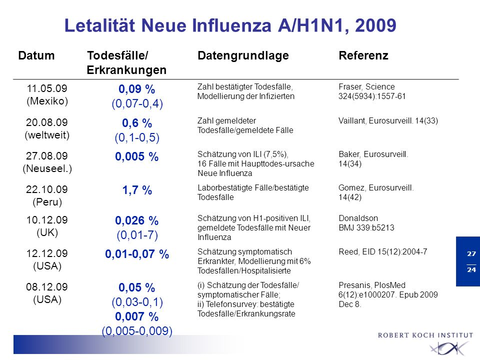 Letalität Neue Influenza A/H1N1, 2009