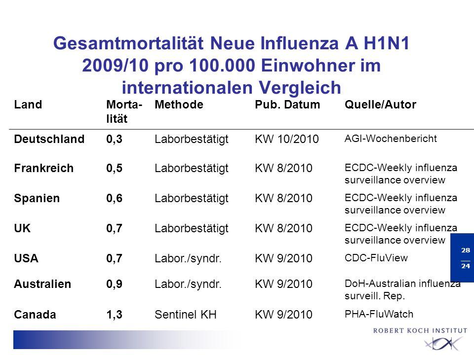 Gesamtmortalität Neue Influenza A H1N1 2009/10 pro 100