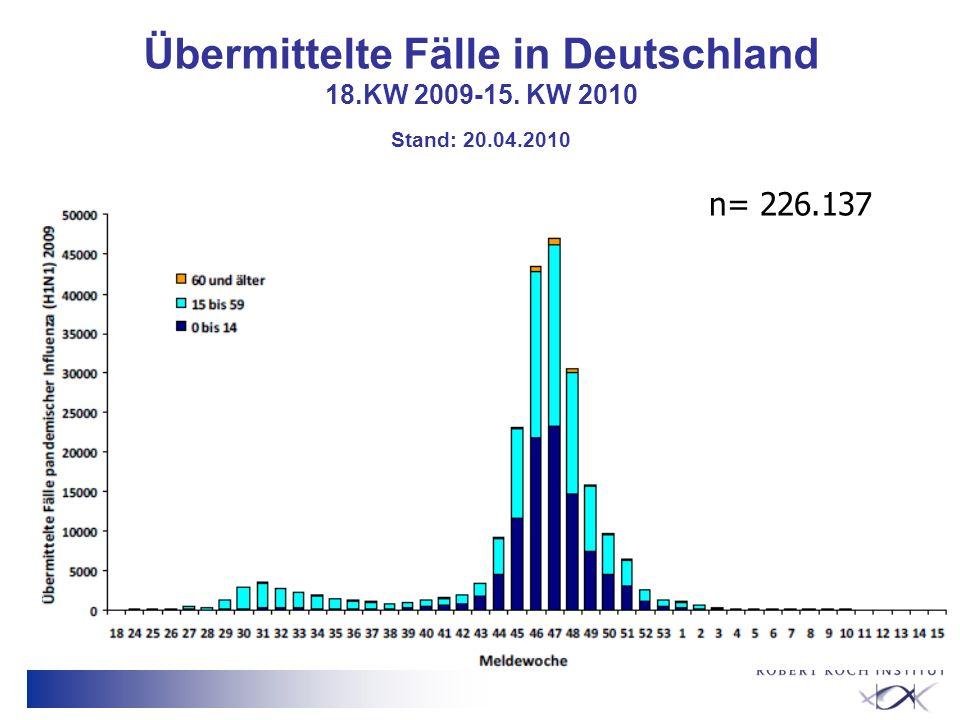 Übermittelte Fälle in Deutschland 18.KW 2009-15. KW 2010 Stand: 20.04.2010