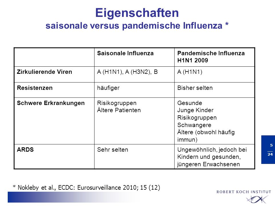 Eigenschaften saisonale versus pandemische Influenza *