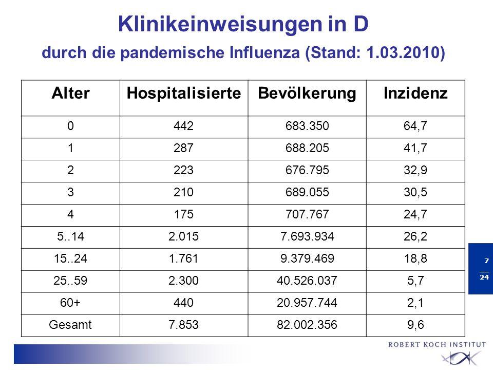 Klinikeinweisungen in D durch die pandemische Influenza (Stand: 1. 03