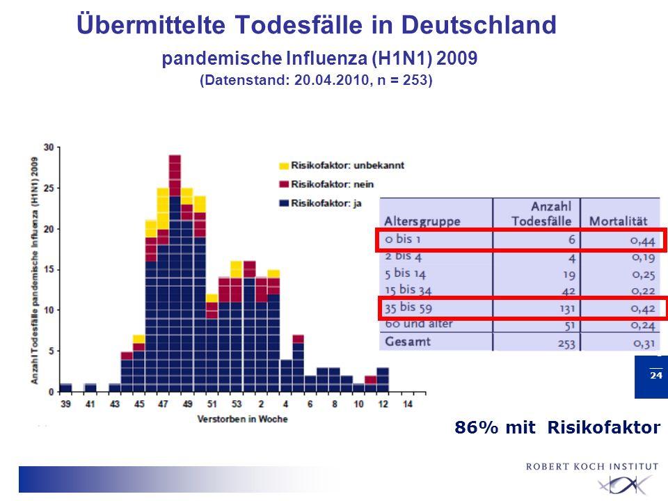 Übermittelte Todesfälle in Deutschland pandemische Influenza (H1N1) 2009 (Datenstand: 20.04.2010, n = 253)
