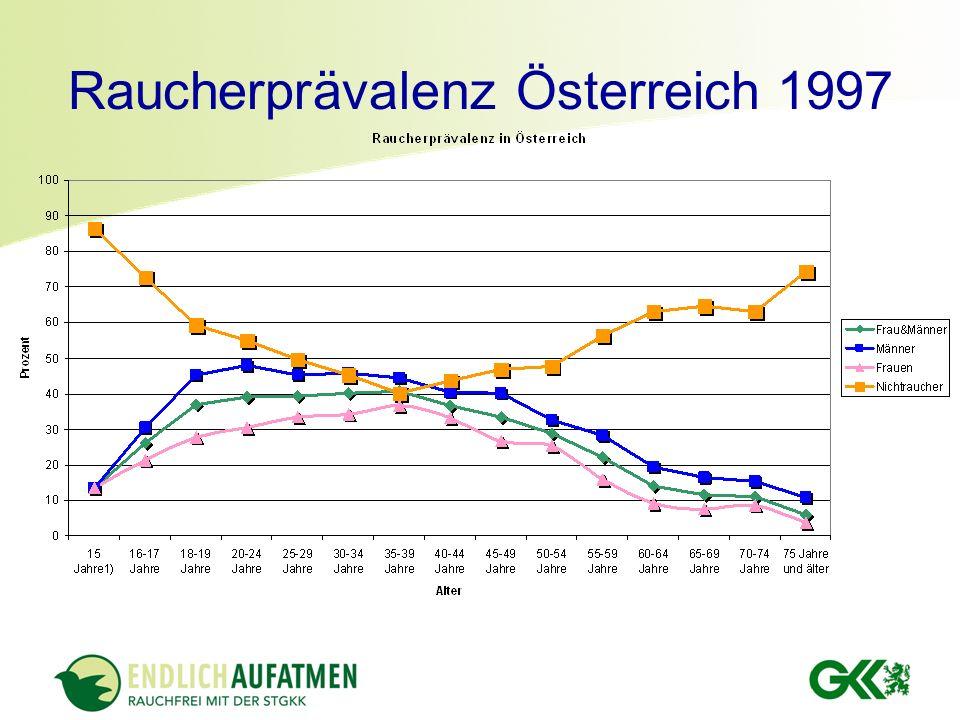 Raucherprävalenz Österreich 1997