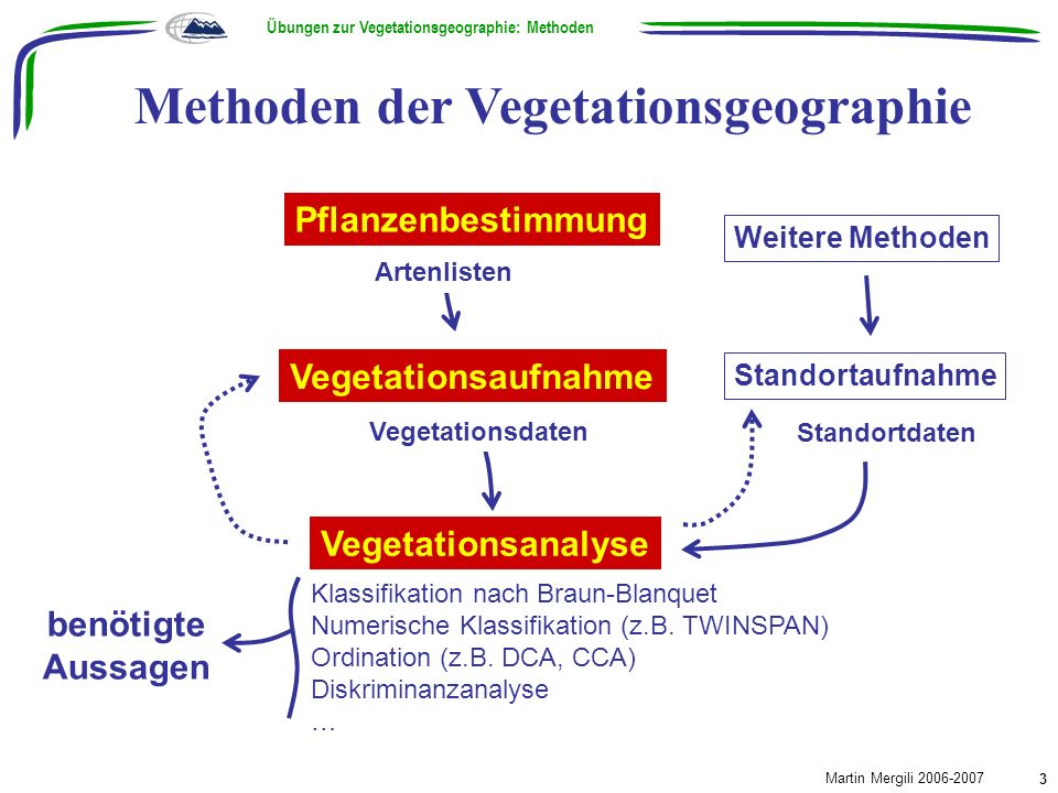 Methoden der Vegetationsgeographie