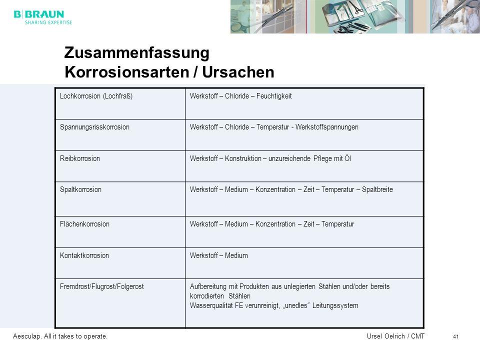 Zusammenfassung Korrosionsarten / Ursachen