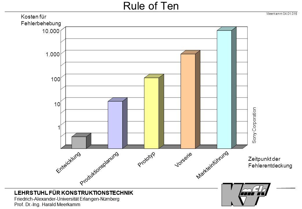 Rule of Ten Kosten für Fehlerbehebung 10.000 1.000 100 10 1 Prototyp