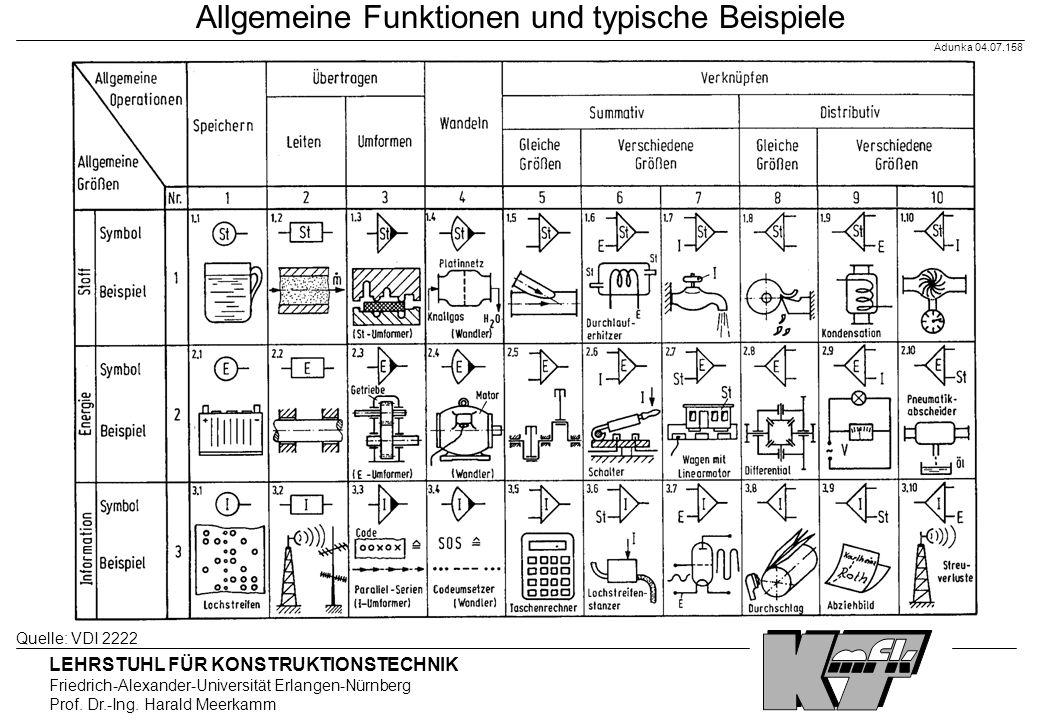 Allgemeine Funktionen und typische Beispiele