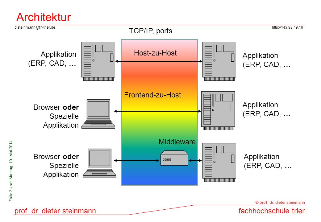 Architektur TCP/IP, ports Applikation (ERP, CAD, … Host-zu-Host