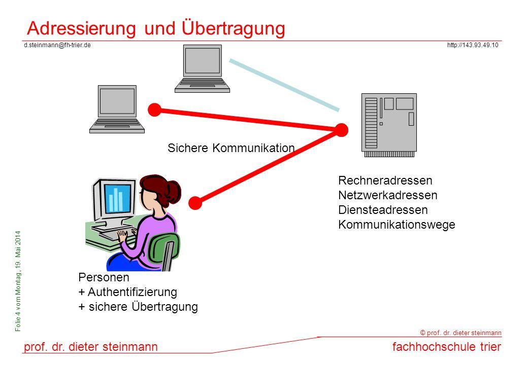 Adressierung und Übertragung
