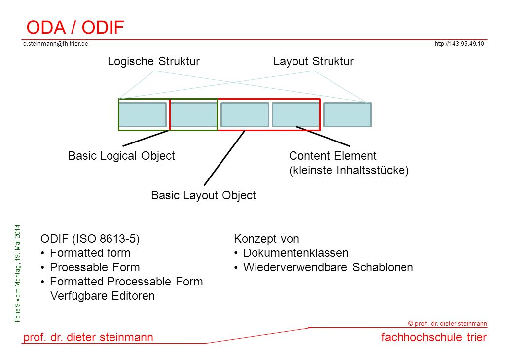 ODA / ODIF Logische Struktur Layout Struktur Basic Logical Object