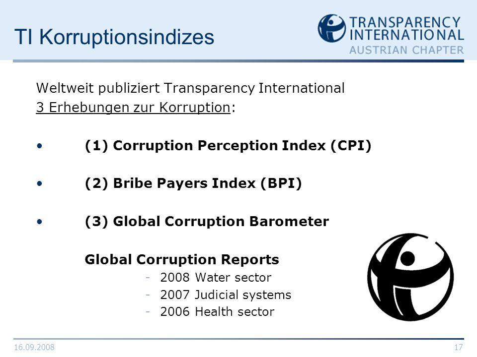 TI Korruptionsindizes