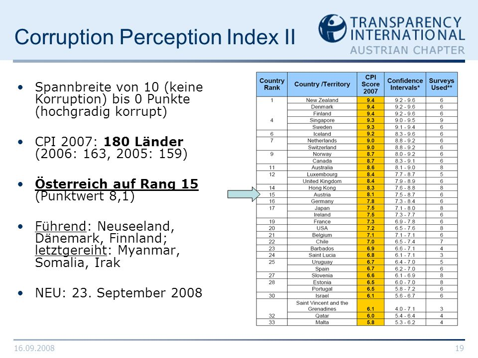 Corruption Perception Index II