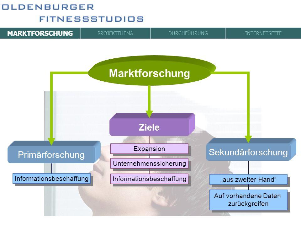 Marktforschung Ziele Sekundärforschung Primärforschung MARKTFORSCHUNG