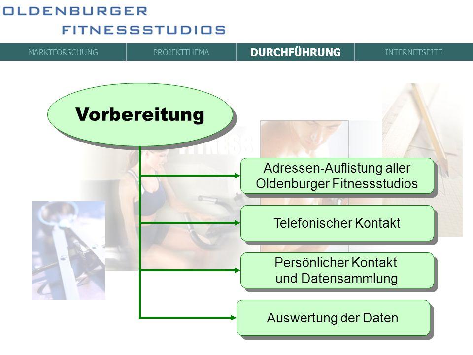 Vorbereitung Adressen-Auflistung aller Oldenburger Fitnessstudios