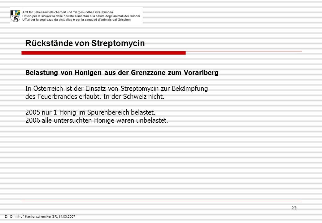 Rückstände von Streptomycin