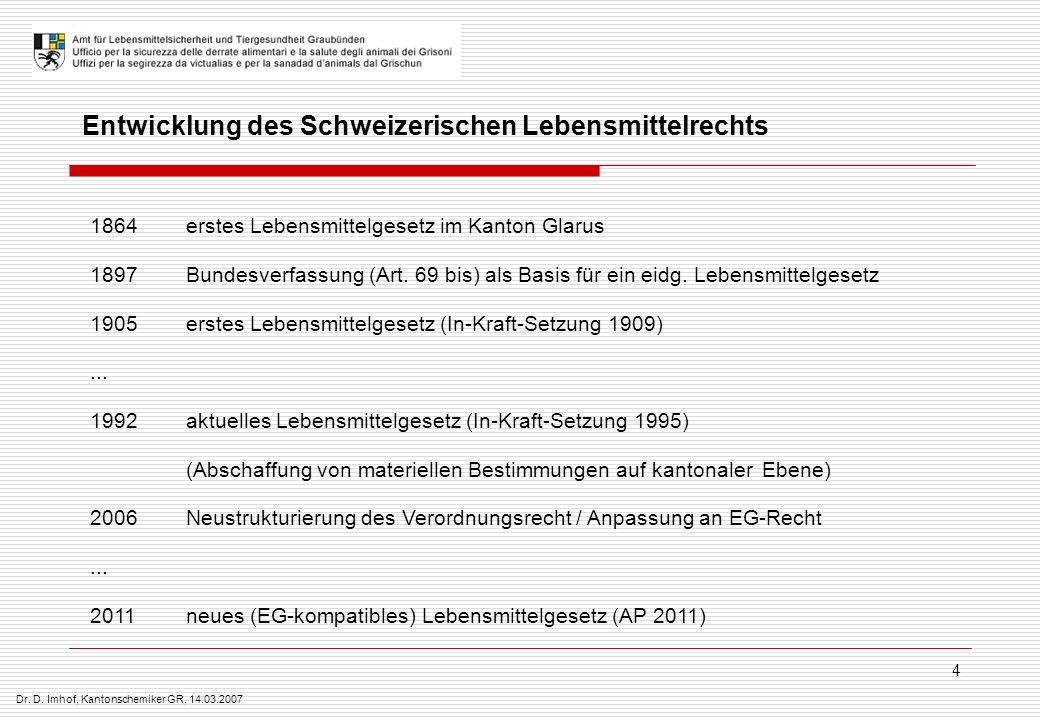 Entwicklung des Schweizerischen Lebensmittelrechts
