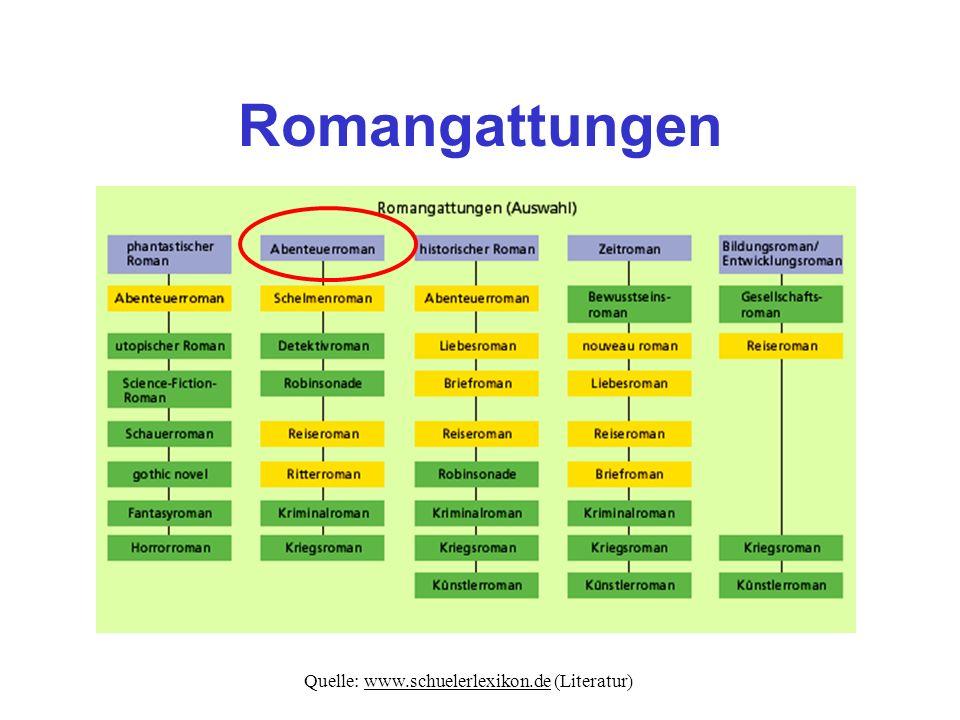 Quelle: www.schuelerlexikon.de (Literatur)
