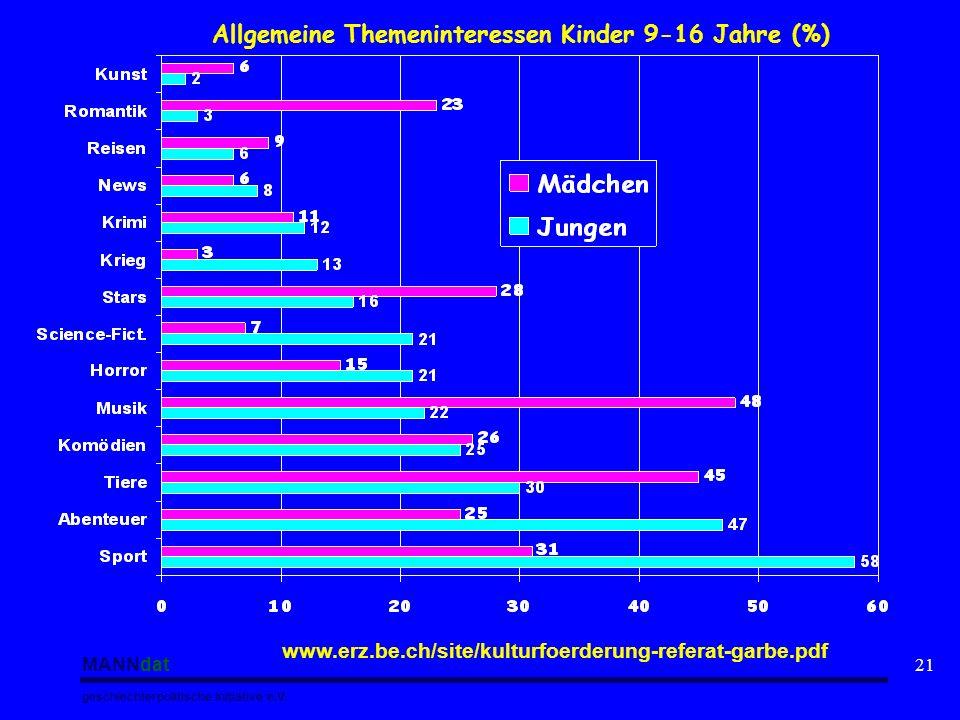 Allgemeine Themeninteressen Kinder 9-16 Jahre (%)