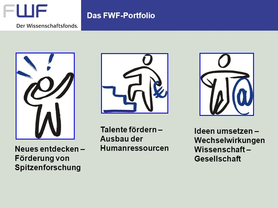 Das FWF-Portfolio Talente fördern – Ausbau der Humanressourcen. Ideen umsetzen – Wechselwirkungen Wissenschaft – Gesellschaft.