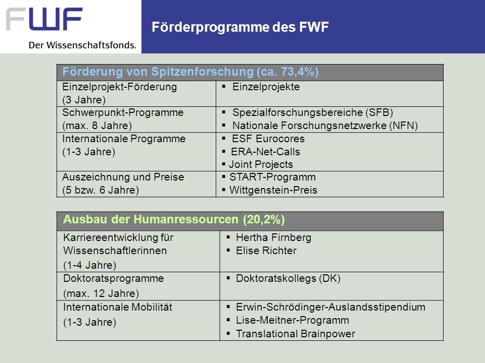 Förderprogramme des FWF