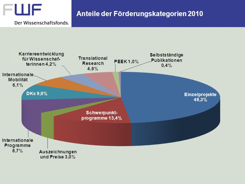 Anteile der Förderungskategorien 2010