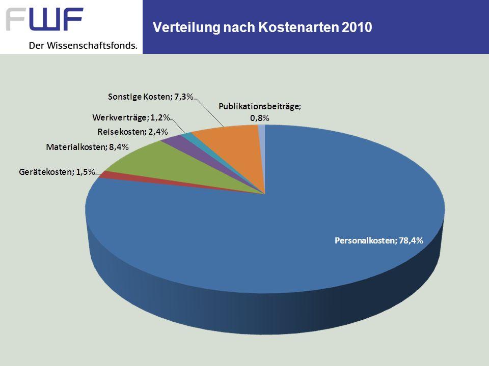 Verteilung nach Kostenarten 2010