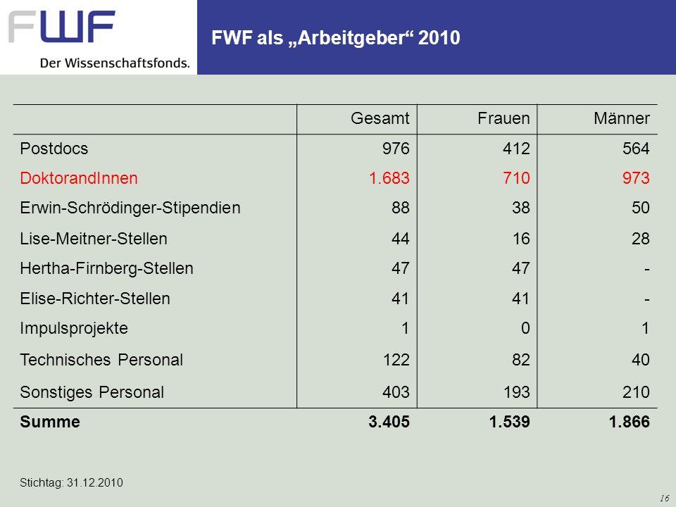 "FWF als ""Arbeitgeber 2010 Gesamt Frauen Männer Postdocs 976 412 564"