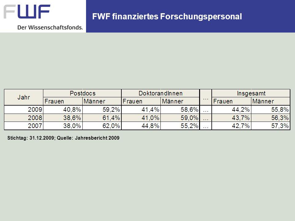 FWF finanziertes Forschungspersonal