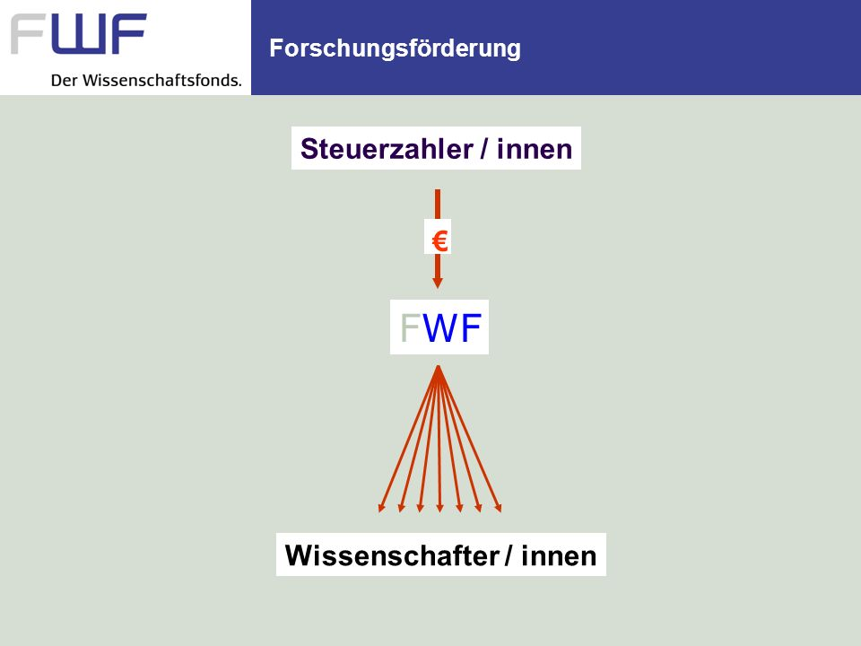 Forschungsförderung Steuerzahler / innen € FWF Wissenschafter / innen