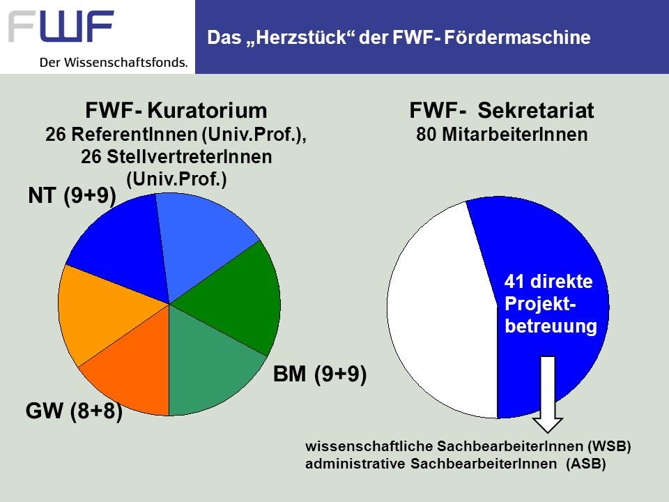 """Das """"Herzstück der FWF- Fördermaschine"""