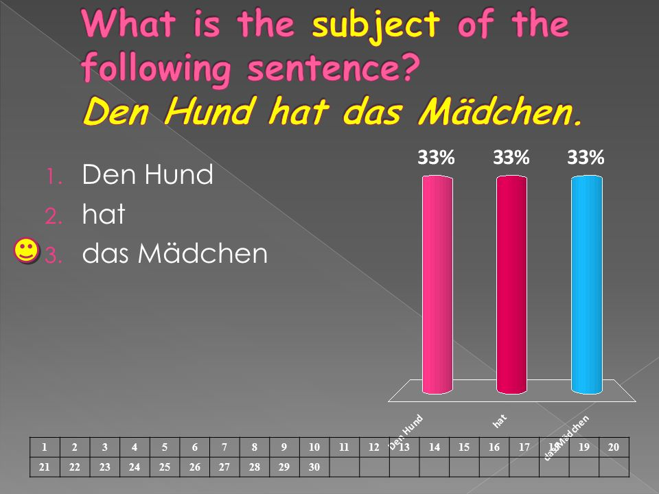 What is the subject of the following sentence Den Hund hat das Mädchen.
