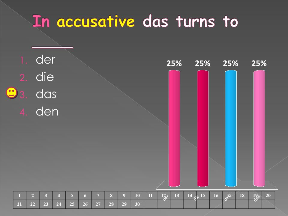 In accusative das turns to ____
