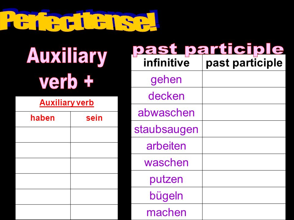Perfect tense! past participle Auxiliary verb + infinitive