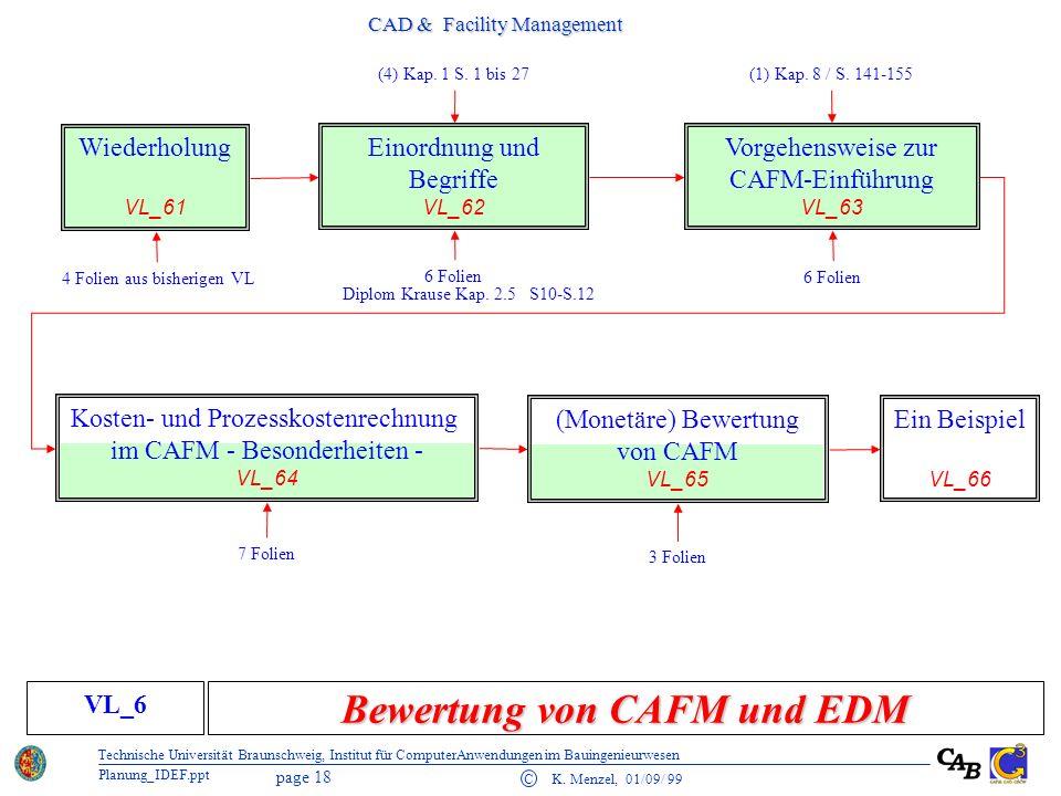 Bewertung von CAFM und EDM