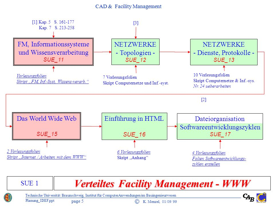 Verteiltes Facility Management - WWW