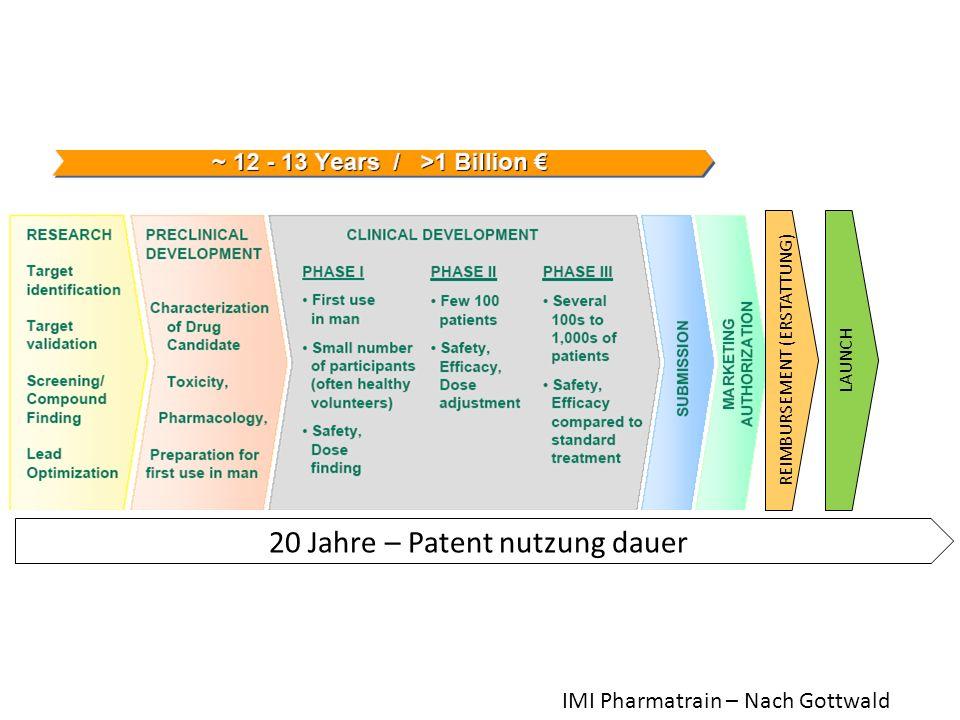 20 Jahre – Patent nutzung dauer