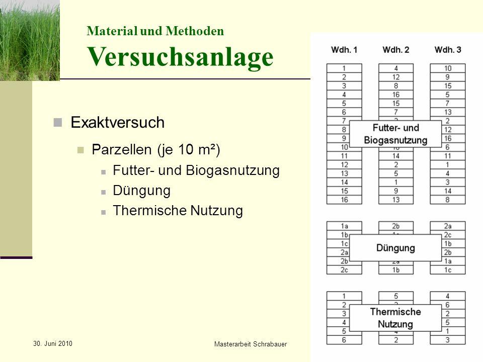 Masterarbeit Schrabauer