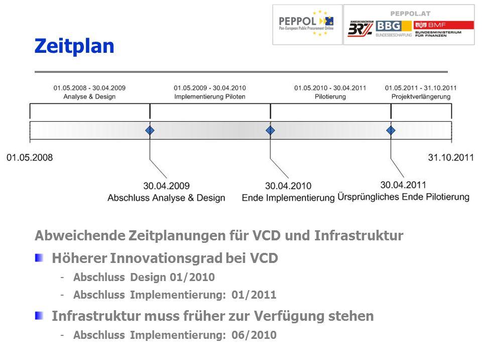 Zeitplan Abweichende Zeitplanungen für VCD und Infrastruktur