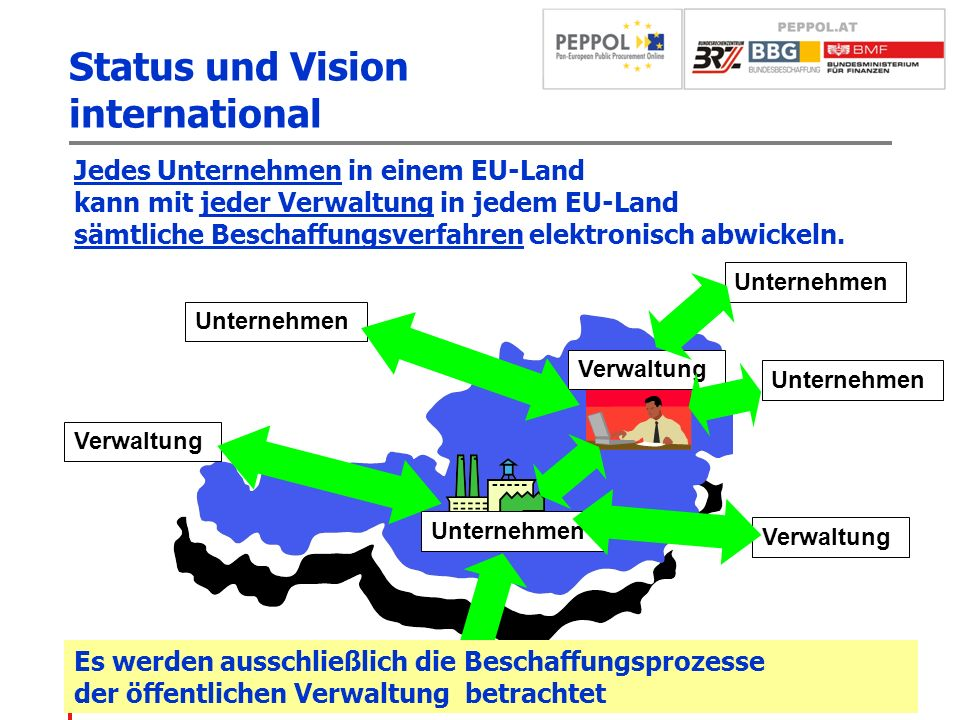 Status und Vision international