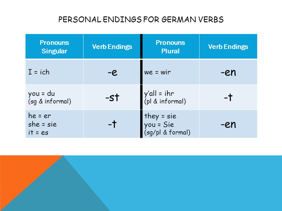 Personal Endings for German Verbs