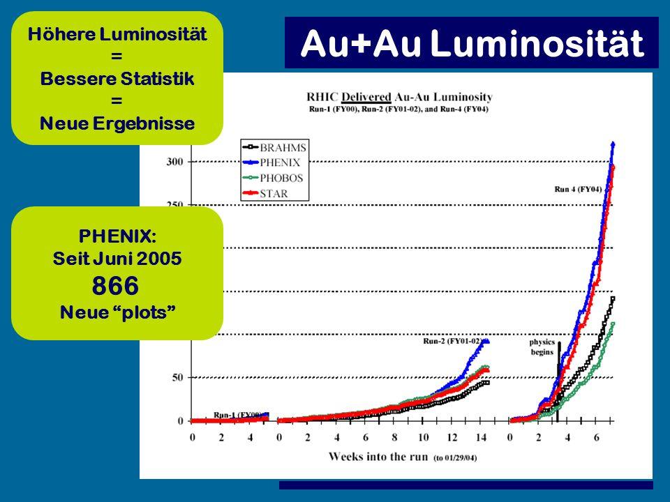 Au+Au Luminosität 866 Höhere Luminosität = Bessere Statistik