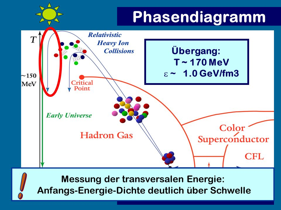 Phasendiagramm ! Übergang: T ~ 170 MeV e ~ 1.0 GeV/fm3