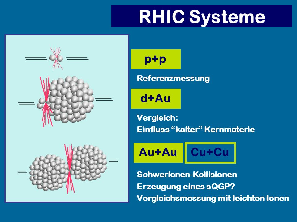 RHIC Systeme p+p d+Au Au+Au Cu+Cu Referenzmessung Vergleich: